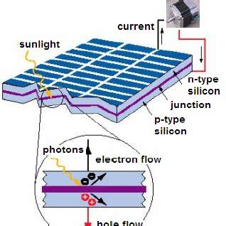 Solar cell application research papers